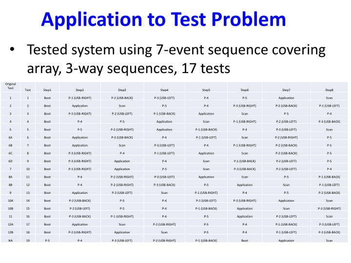 Application to Test Problem