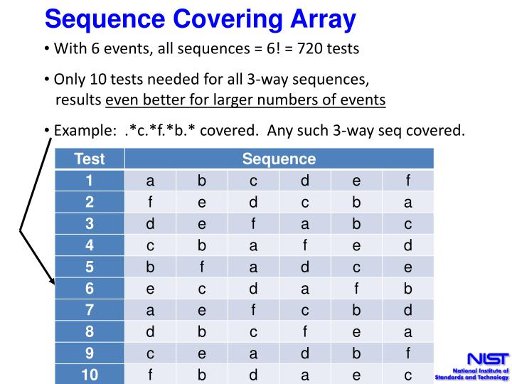 Sequence Covering