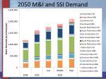 2050 m i and ssi demand