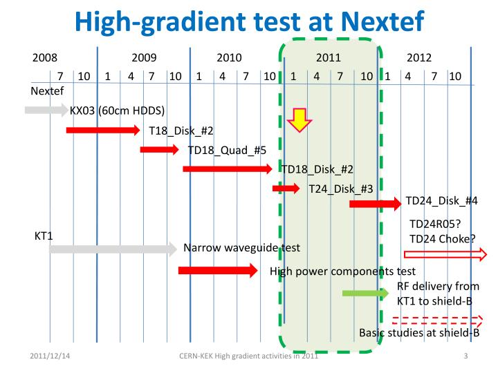High gradient test at nextef