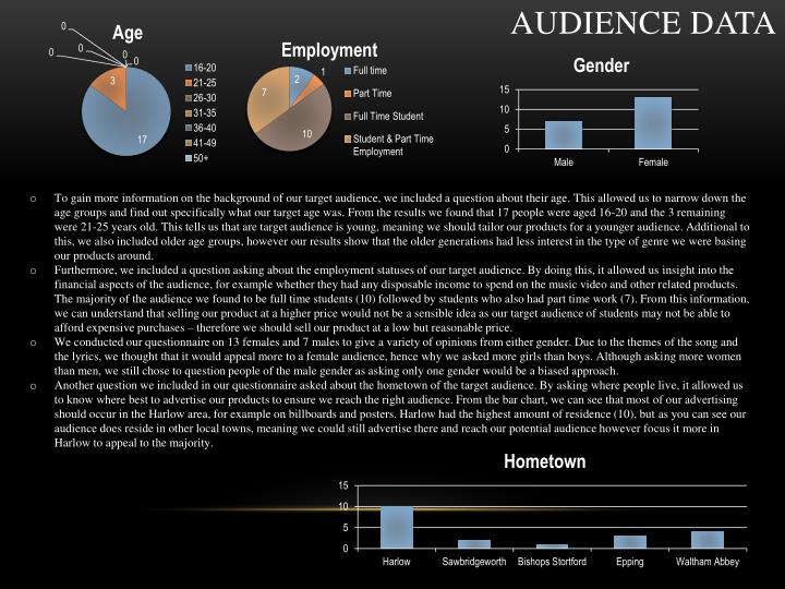 Audience data