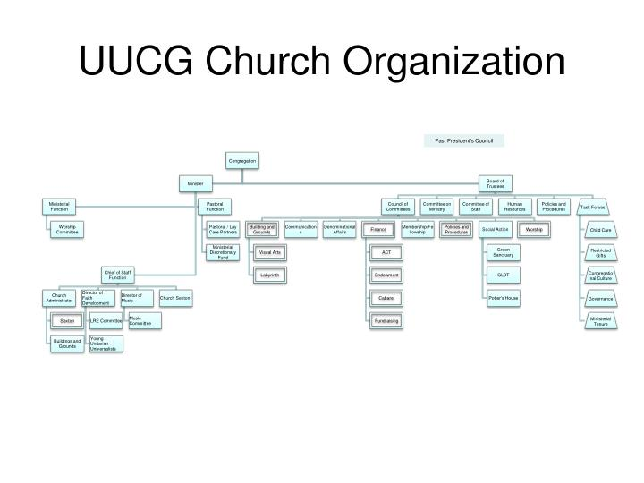 Uucg church organization