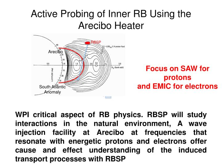 Active Probing of Inner RB Using the Arecibo Heater