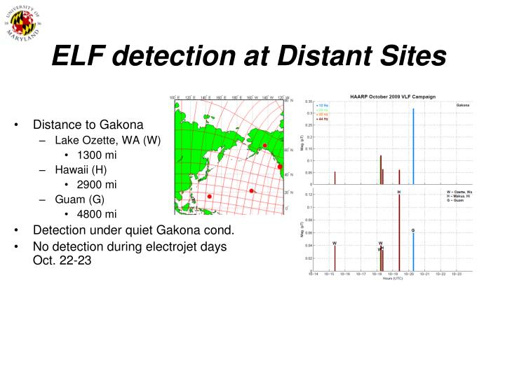 ELF detection at Distant Sites