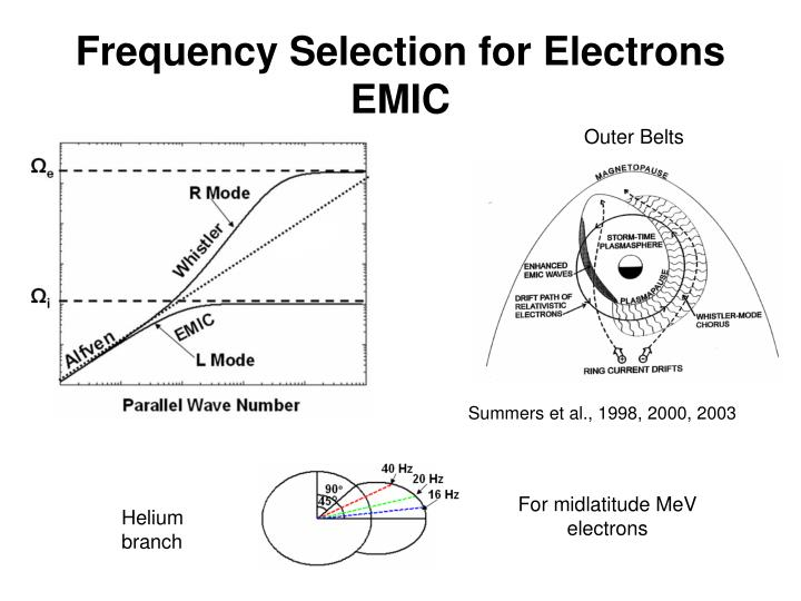 Frequency Selection for Electrons EMIC