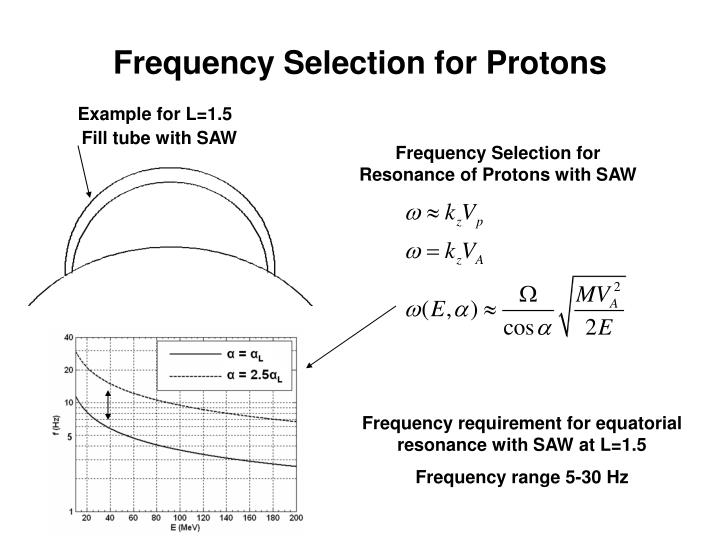 Frequency Selection for Protons