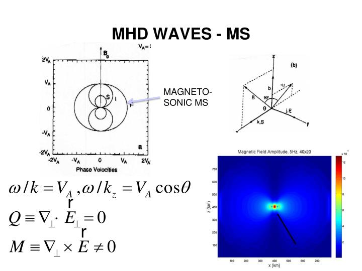 Mhd waves ms