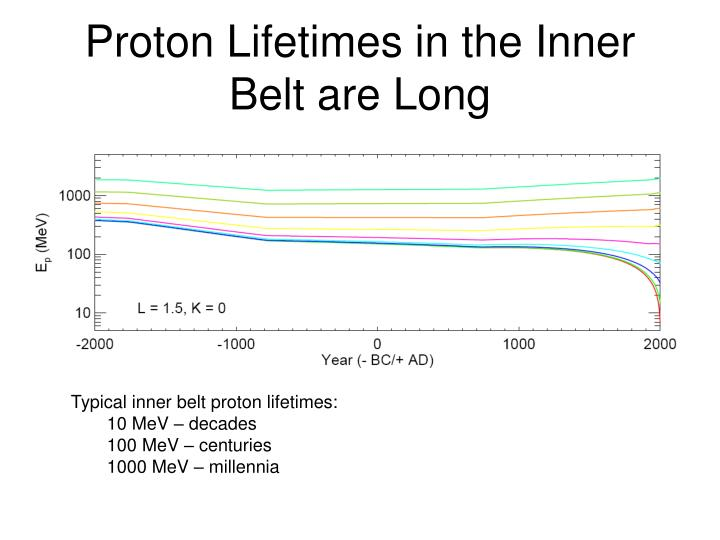Proton Lifetimes in the Inner Belt are Long