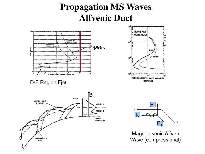 Propagation MS Waves