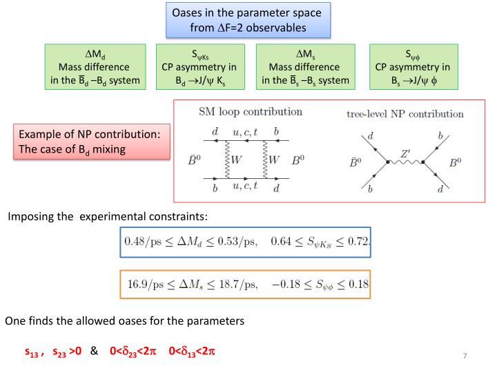 Oases in the parameter space