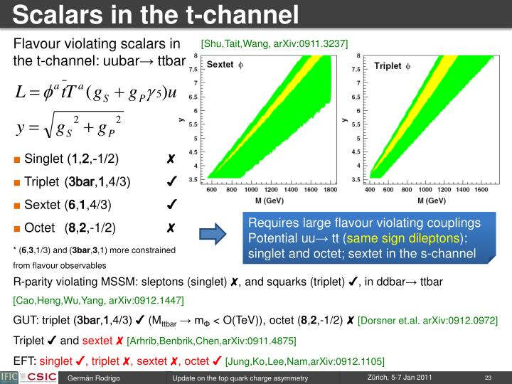 Scalars in the t-channel