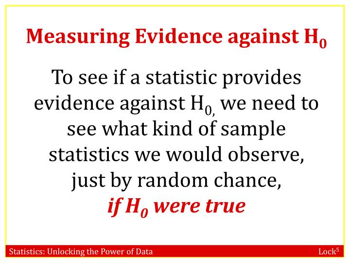 Measuring Evidence against H