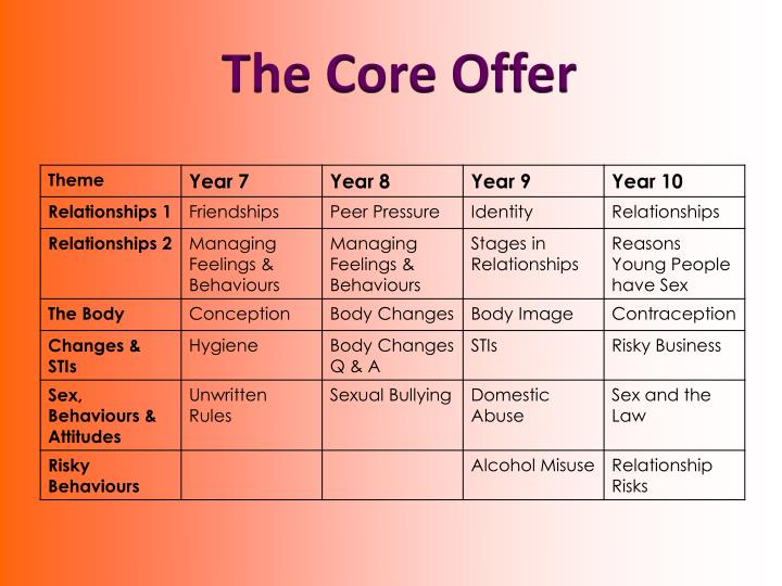 The Core Offer