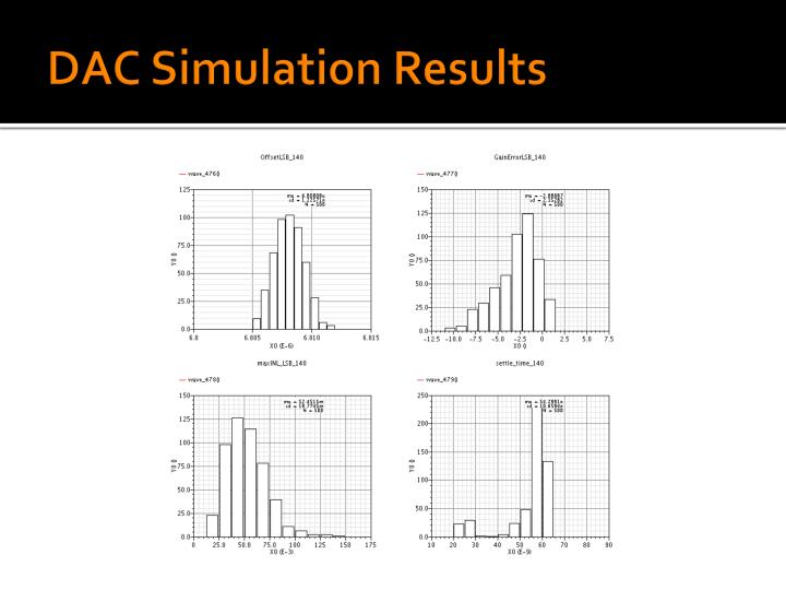 DAC Simulation Results