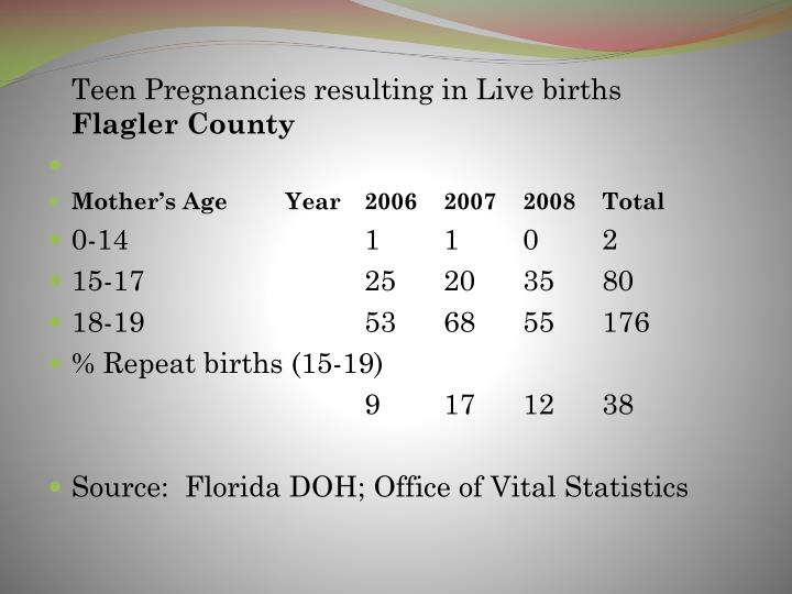 Teen Pregnancies resulting in Live births