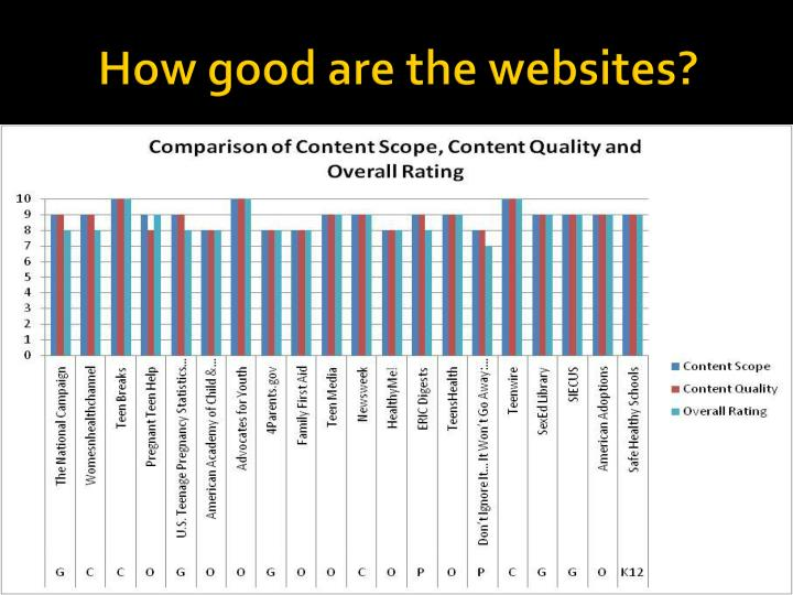 How good are the websites?