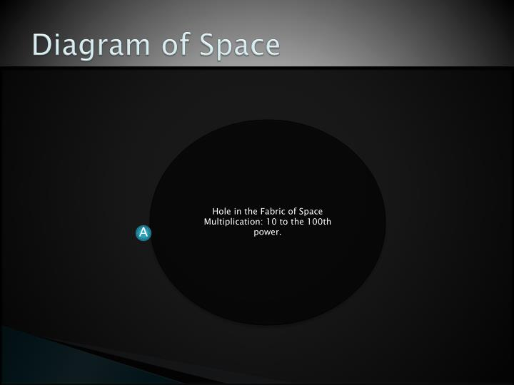 Diagram of space