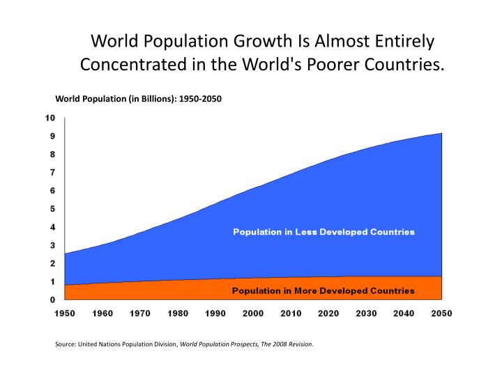 World Population Growth Is Almost Entirely Concentrated in the World's Poorer Countries.
