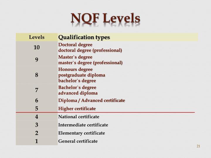 NQF Levels
