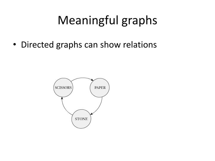 Meaningful graphs