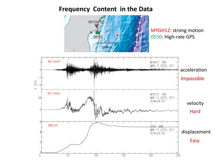 Frequency  Content  in the Data