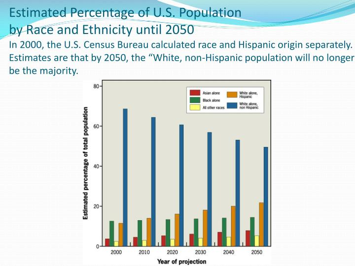 Estimated Percentage of U.S. Population