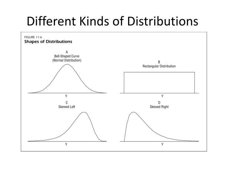 Different Kinds of Distributions