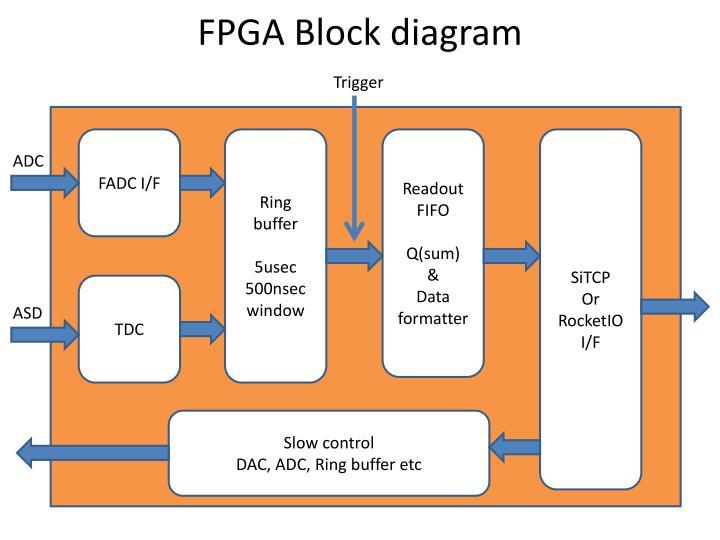FPGA Block diagram