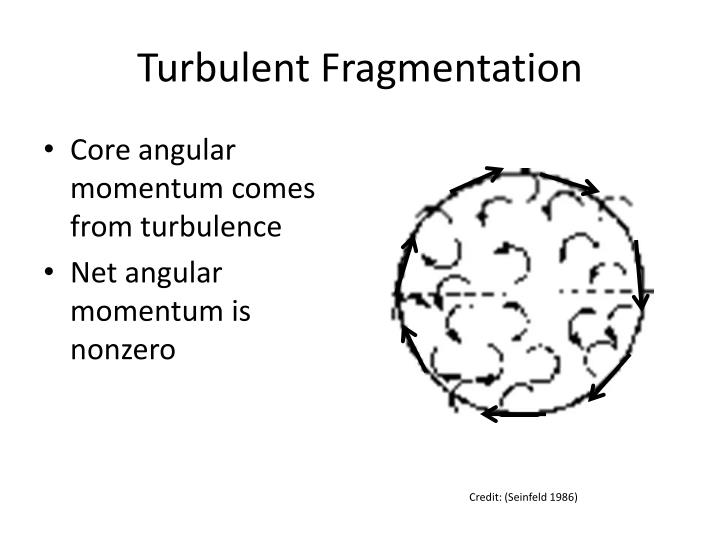 Turbulent Fragmentation