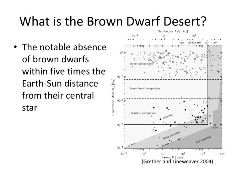 What is the brown dwarf desert