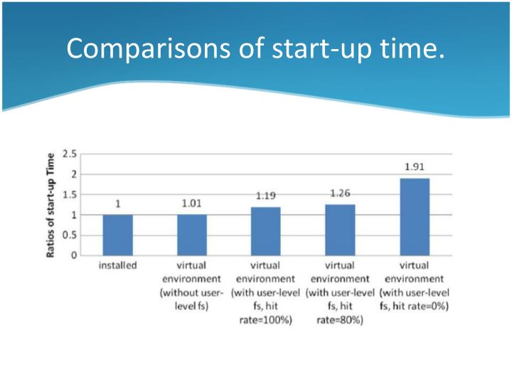 Comparisons of start-up time.