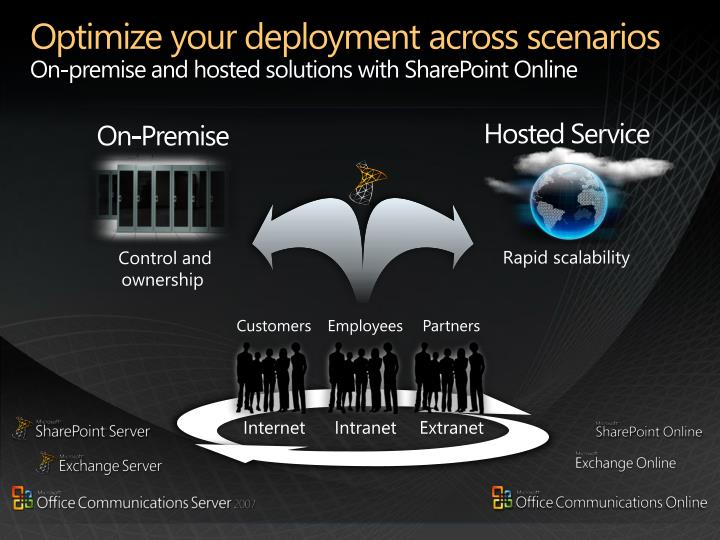 Optimize your deployment across scenarios