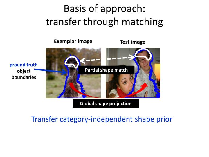 Basis of approach: