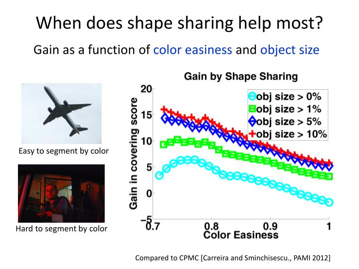 When does shape sharing help most?