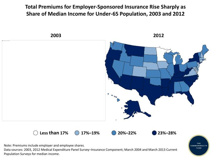 Total Premiums for Employer-Sponsored Insurance Rise Sharply as