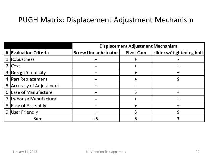 PUGH Matrix: Displacement Adjustment Mechanism
