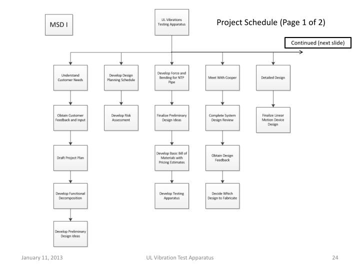 Project Schedule (Page 1 of 2)