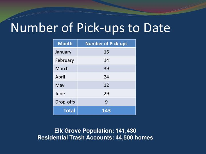 Number of Pick-ups to Date