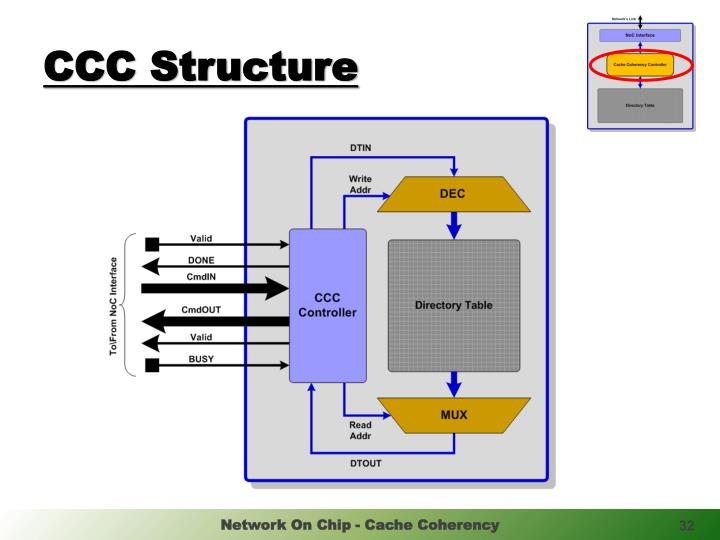 CCC Structure