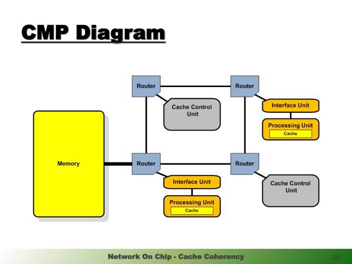 CMP Diagram