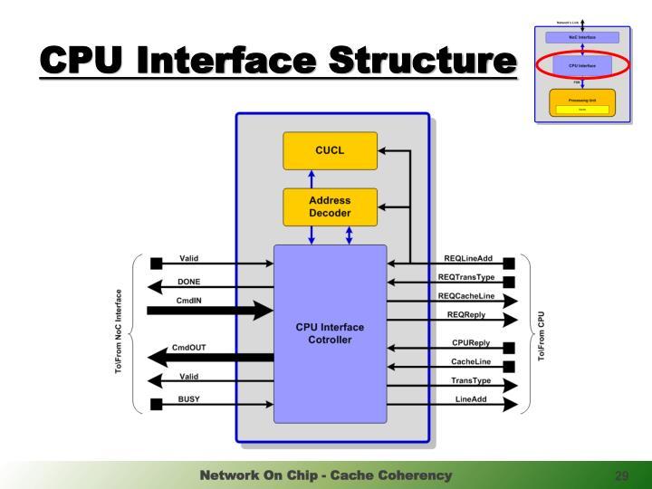 CPU Interface Structure