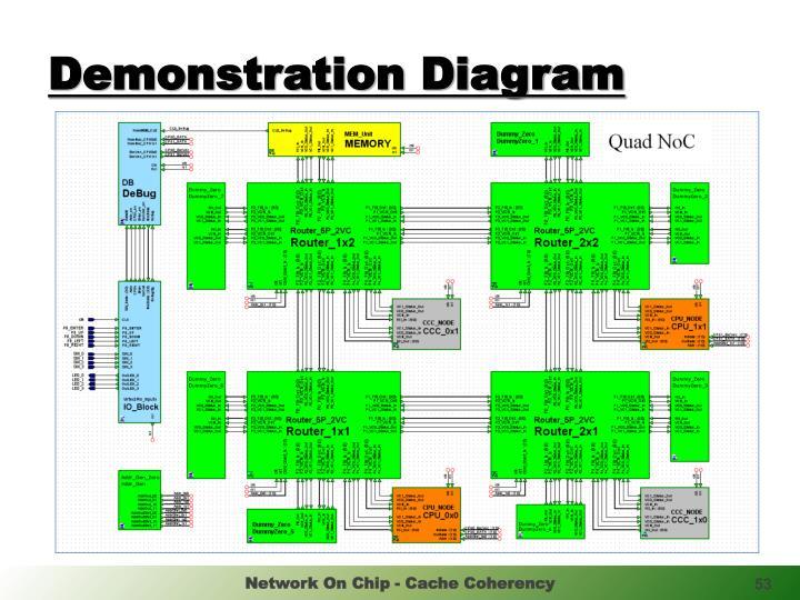 Demonstration Diagram