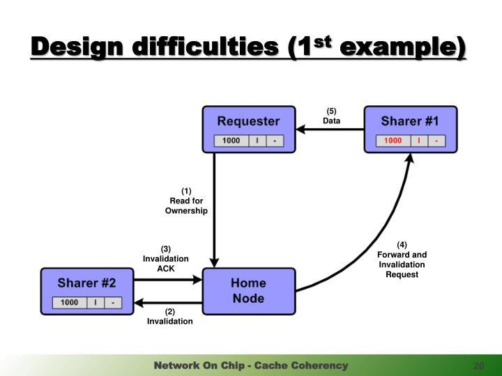 Design difficulties (1