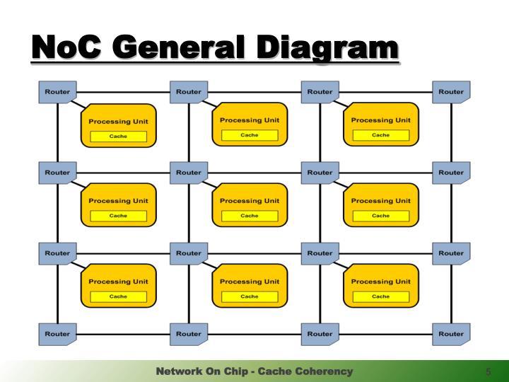NoC General Diagram