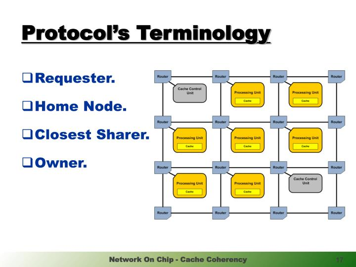 Protocol's Terminology