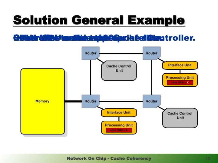 Solution General Example
