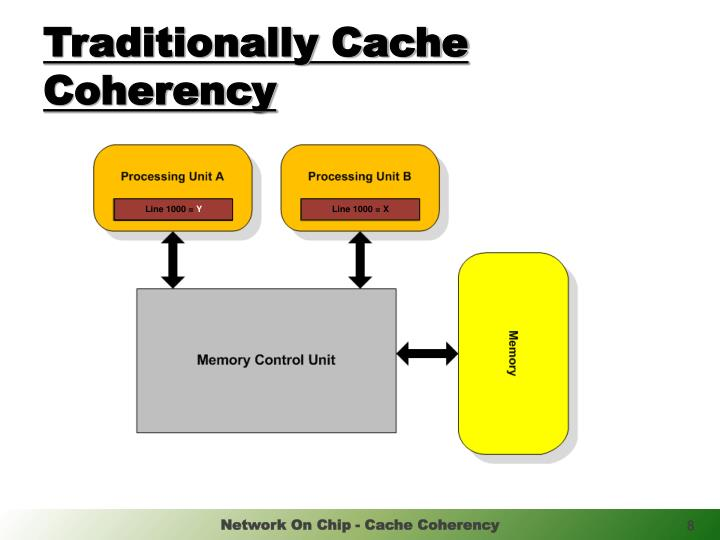 Traditionally Cache Coherency