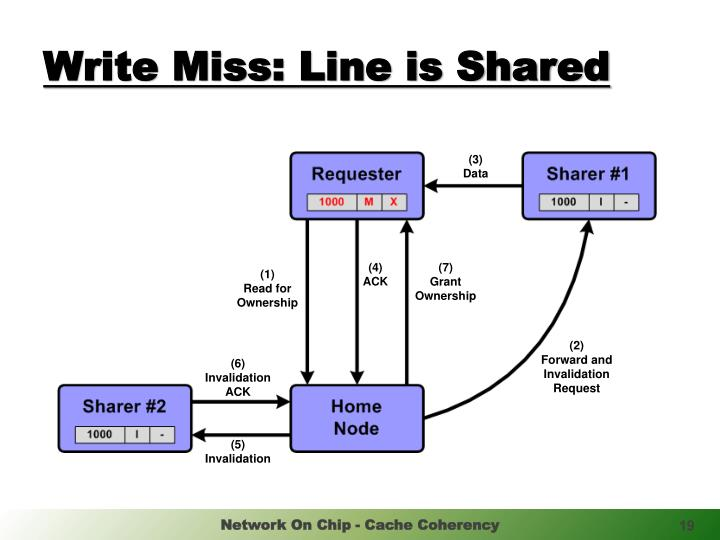 Write Miss: Line is Shared