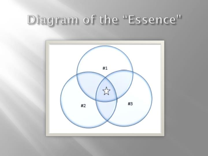 "Diagram of the ""Essence"""