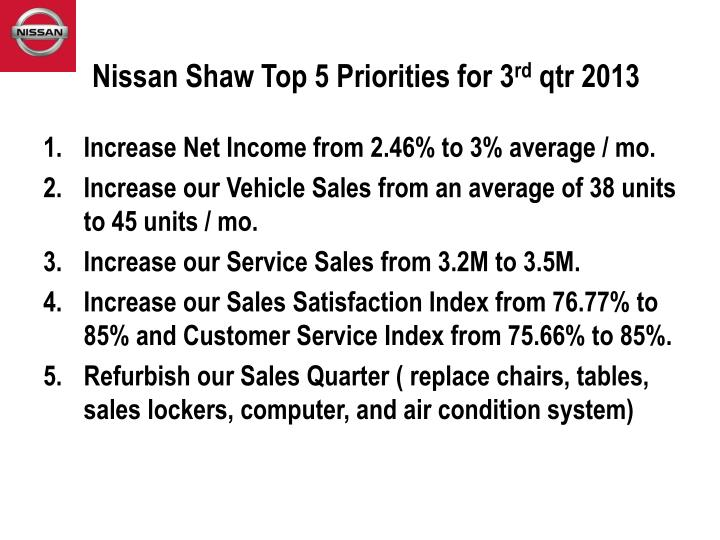 nissan shaw top 5 priorities for 3 rd qtr 2013